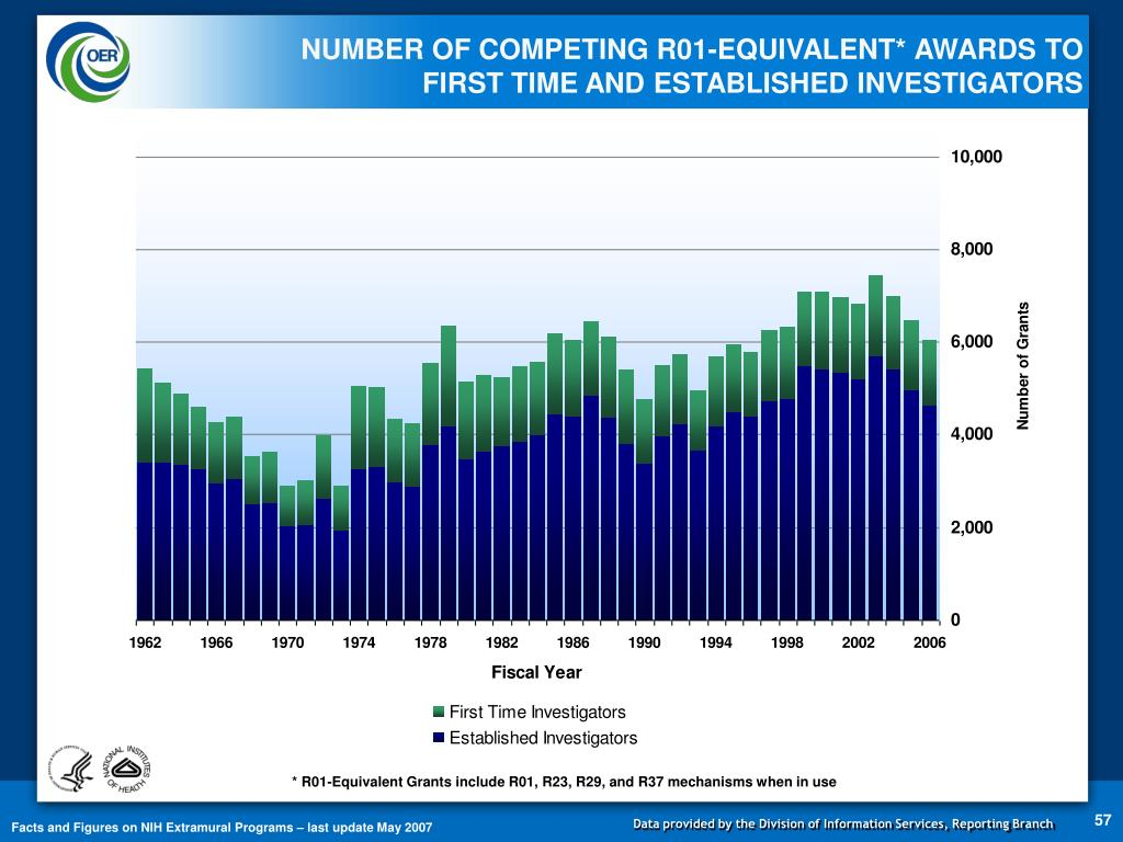 NUMBER OF COMPETING R01-EQUIVALENT* AWARDS TO