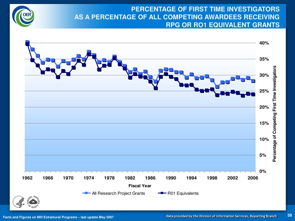 PERCENTAGE OF FIRST TIME INVESTIGATORS                                              AS A PERCENTAGE OF ALL COMPETING AWARDEES RECEIVING RPG OR RO1 EQUIVALENT GRANTS