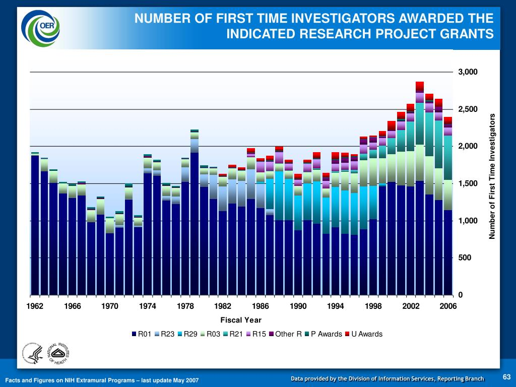 NUMBER OF FIRST TIME INVESTIGATORS AWARDED THE
