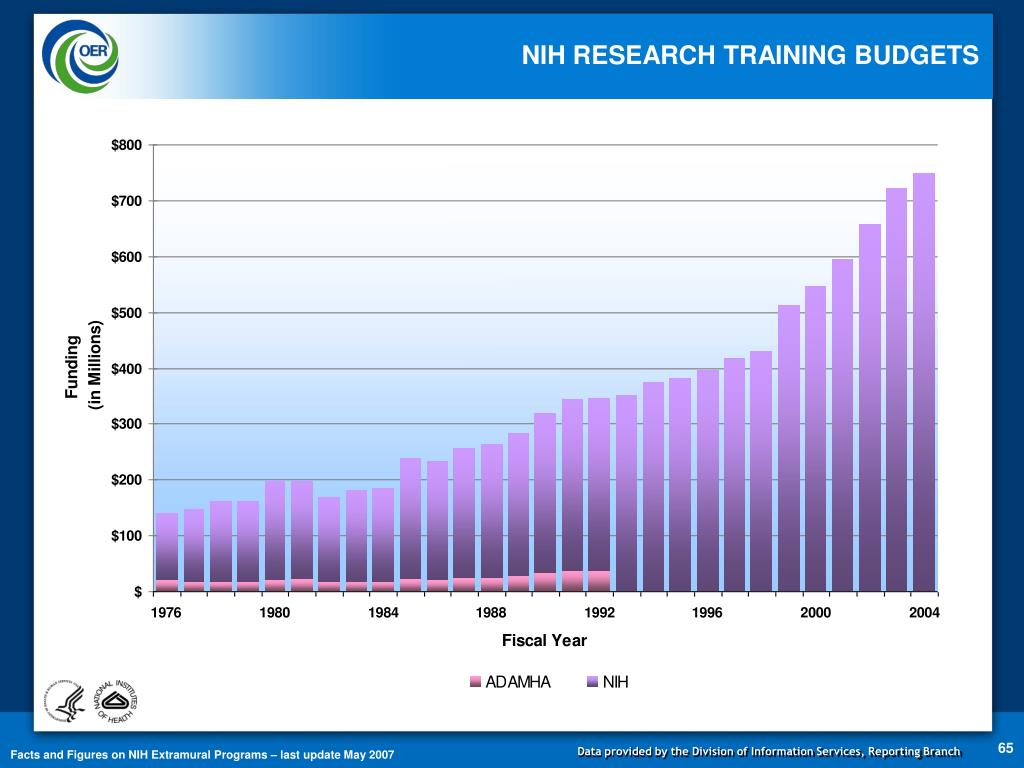NIH RESEARCH TRAINING BUDGETS