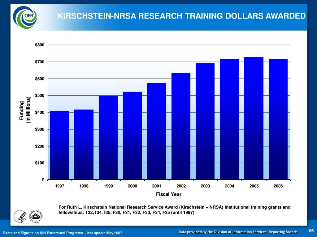 KIRSCHSTEIN-NRSA RESEARCH TRAINING DOLLARS AWARDED