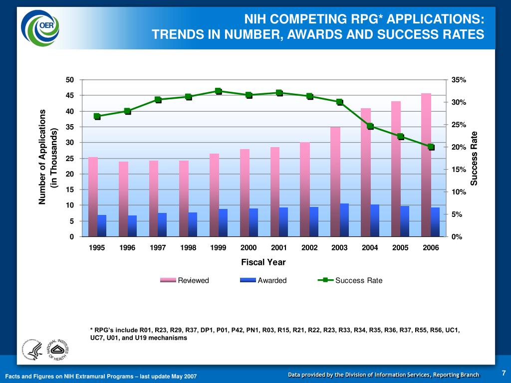 NIH COMPETING RPG* APPLICATIONS:                                           TRENDS IN NUMBER, AWARDS AND SUCCESS RATES