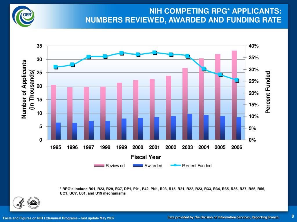 NIH COMPETING RPG* APPLICANTS: