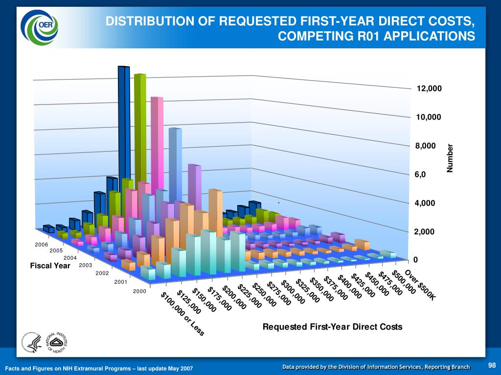 DISTRIBUTION OF REQUESTED FIRST-YEAR DIRECT COSTS,       COMPETING R01 APPLICATIONS