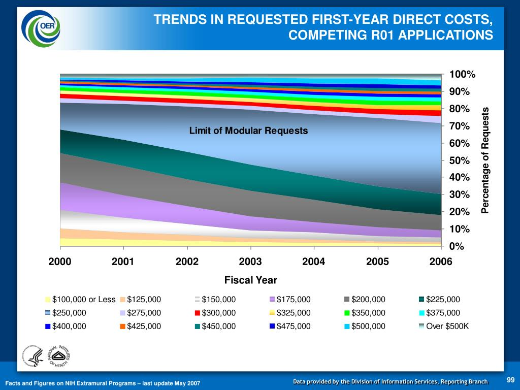 TRENDS IN REQUESTED FIRST-YEAR DIRECT COSTS,                   COMPETING R01 APPLICATIONS
