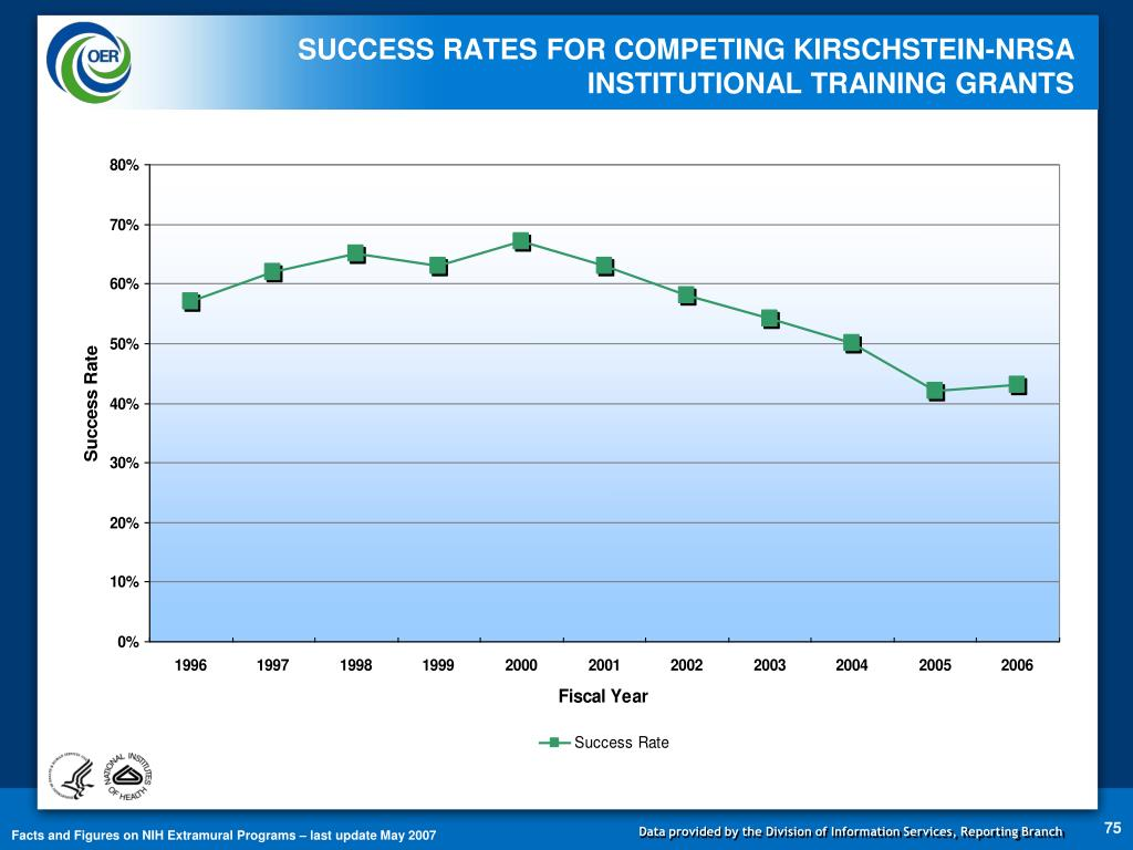 SUCCESS RATES FOR COMPETING KIRSCHSTEIN-NRSA INSTITUTIONAL TRAINING GRANTS