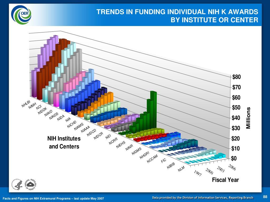TRENDS IN FUNDING INDIVIDUAL NIH K AWARDS