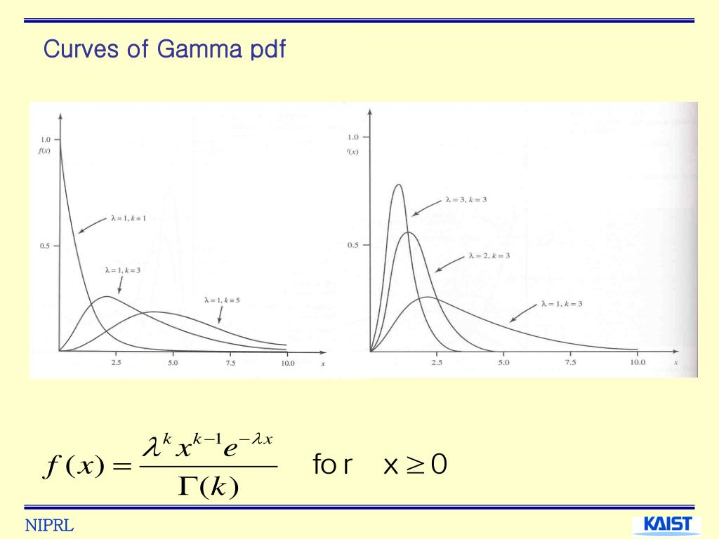 Curves of Gamma pdf