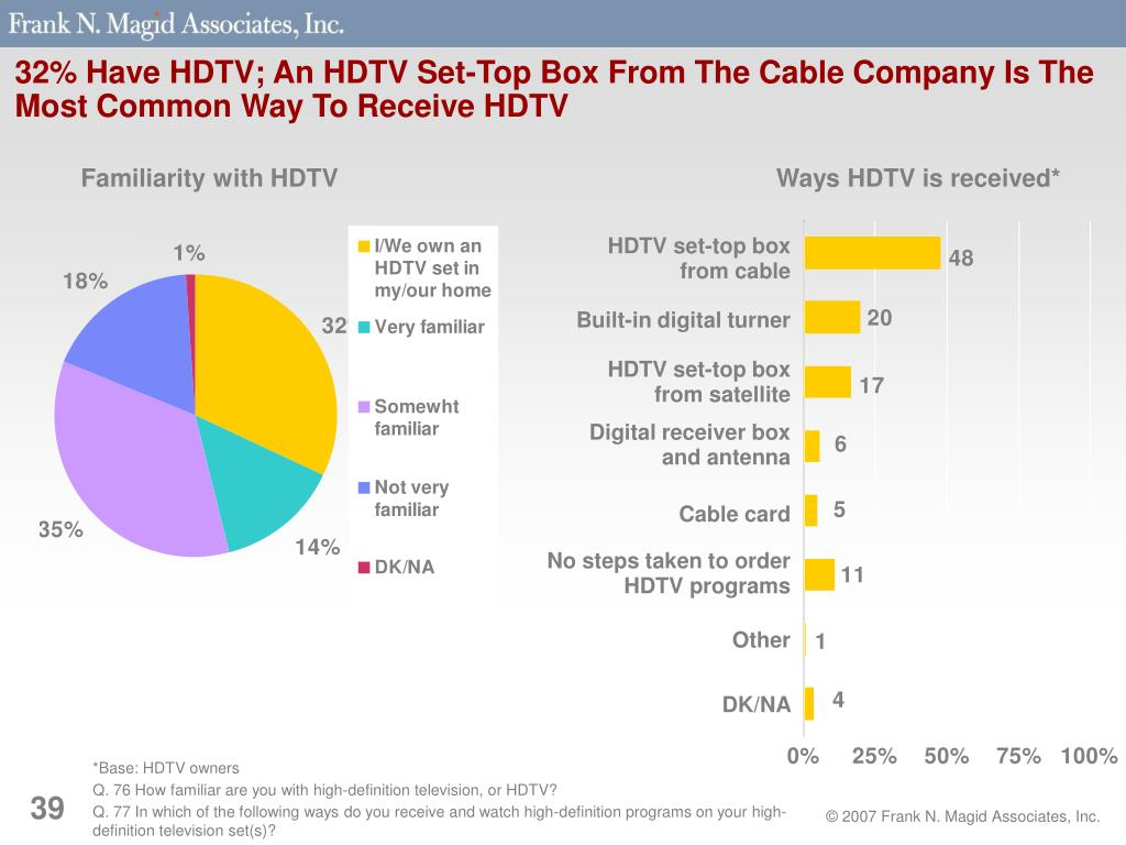 32% Have HDTV; An HDTV Set-Top Box From The Cable Company Is The Most Common Way To Receive HDTV