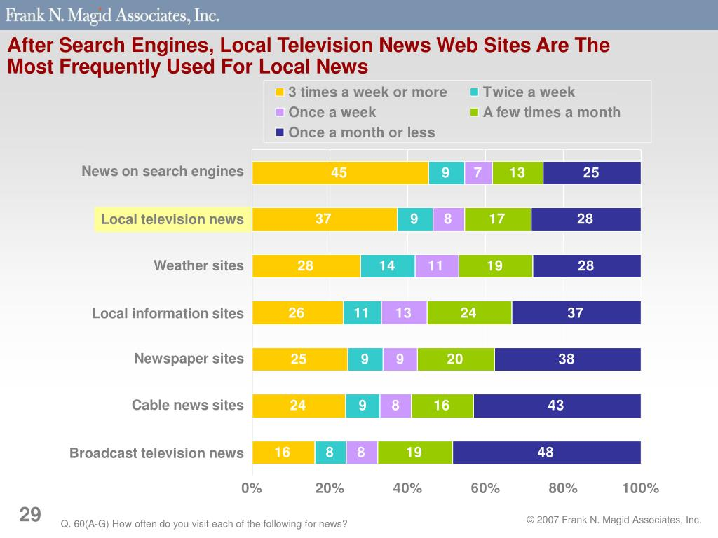 After Search Engines, Local Television News Web Sites Are The Most Frequently Used For Local News
