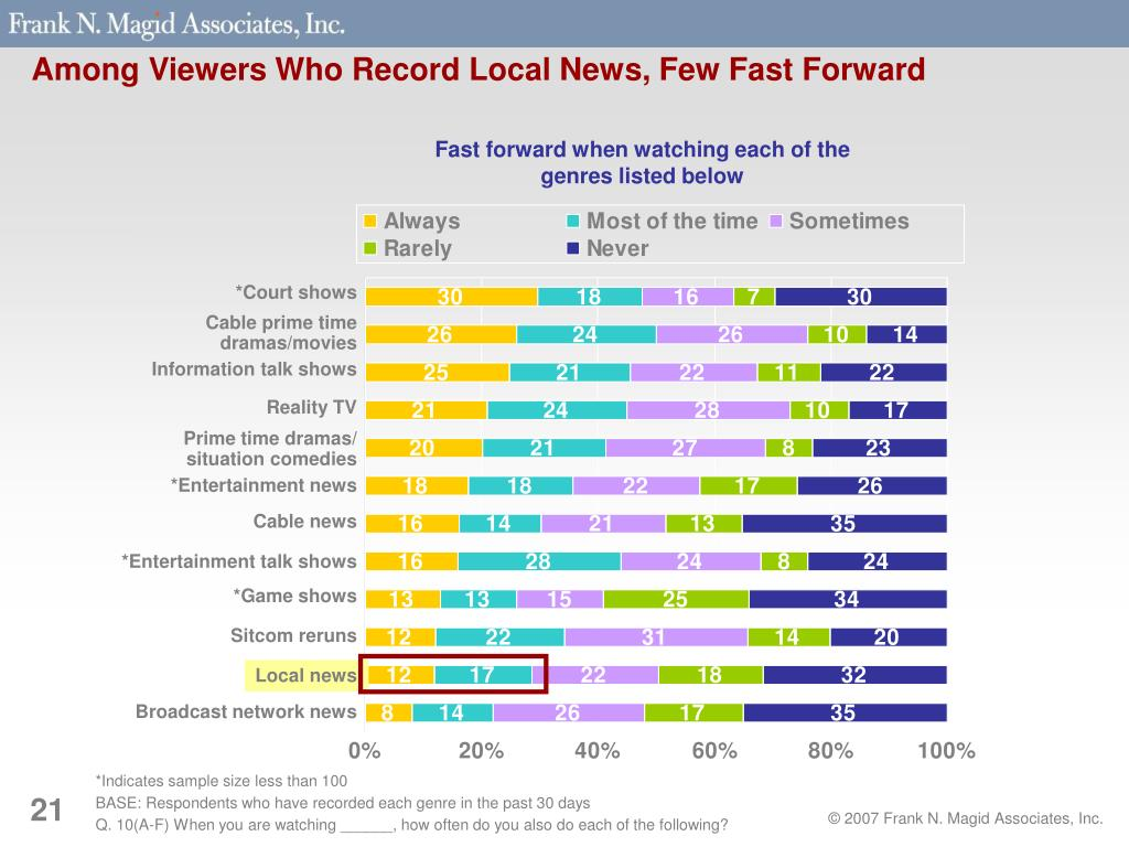 Among Viewers Who Record Local News, Few Fast Forward