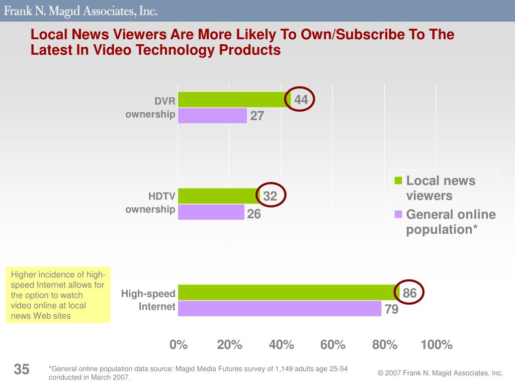 Local News Viewers Are More Likely To Own/Subscribe To The Latest In Video Technology Products