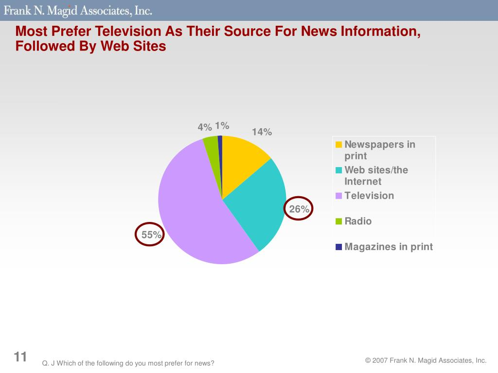 Most Prefer Television As Their Source For News Information, Followed By Web Sites