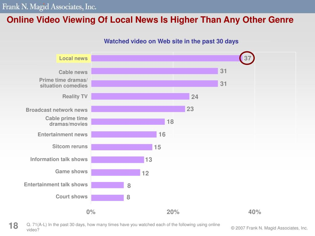 Online Video Viewing Of Local News Is Higher Than Any Other Genre
