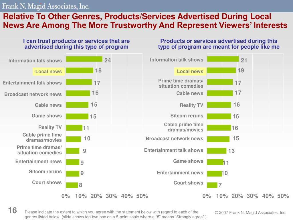 Relative To Other Genres, Products/Services Advertised During Local News Are Among The More Trustworthy And Represent Viewers' Interests