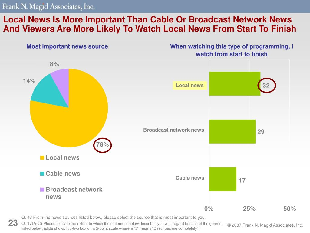 Local News Is More Important Than Cable Or Broadcast Network News And Viewers Are More Likely To Watch Local News From Start To Finish