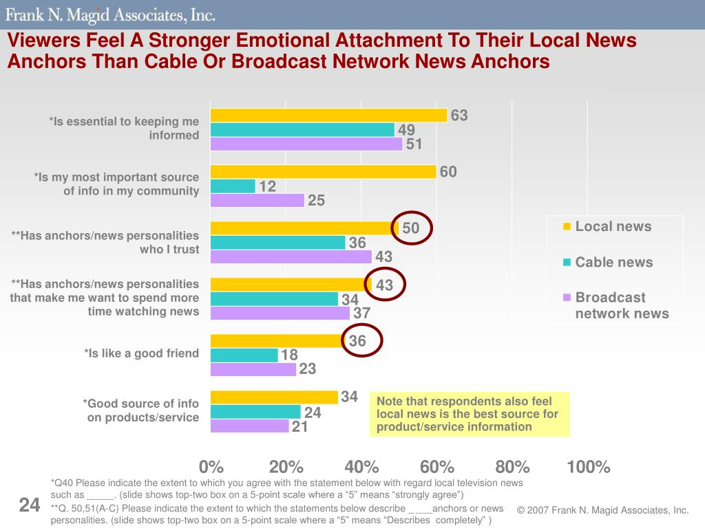 Viewers Feel A Stronger Emotional Attachment To Their Local News Anchors Than Cable Or Broadcast Network News Anchors