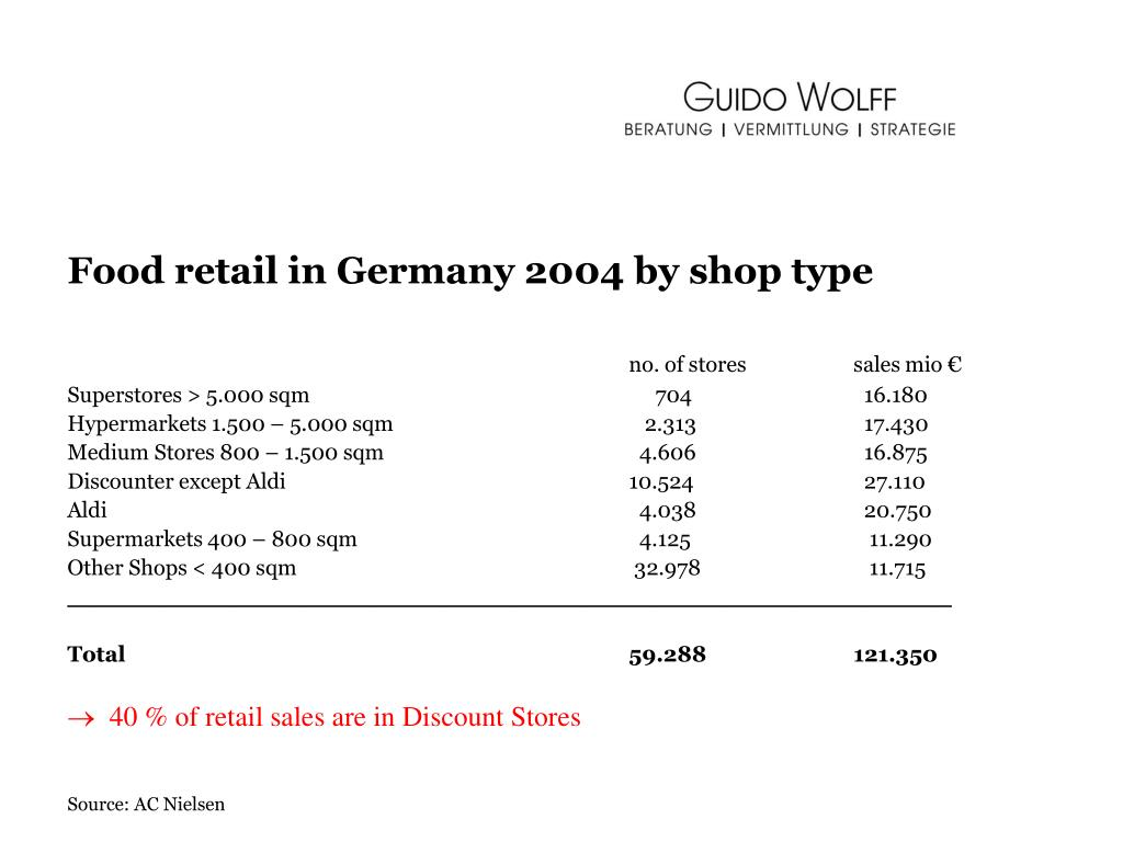 Food retail in Germany 2004 by shop type