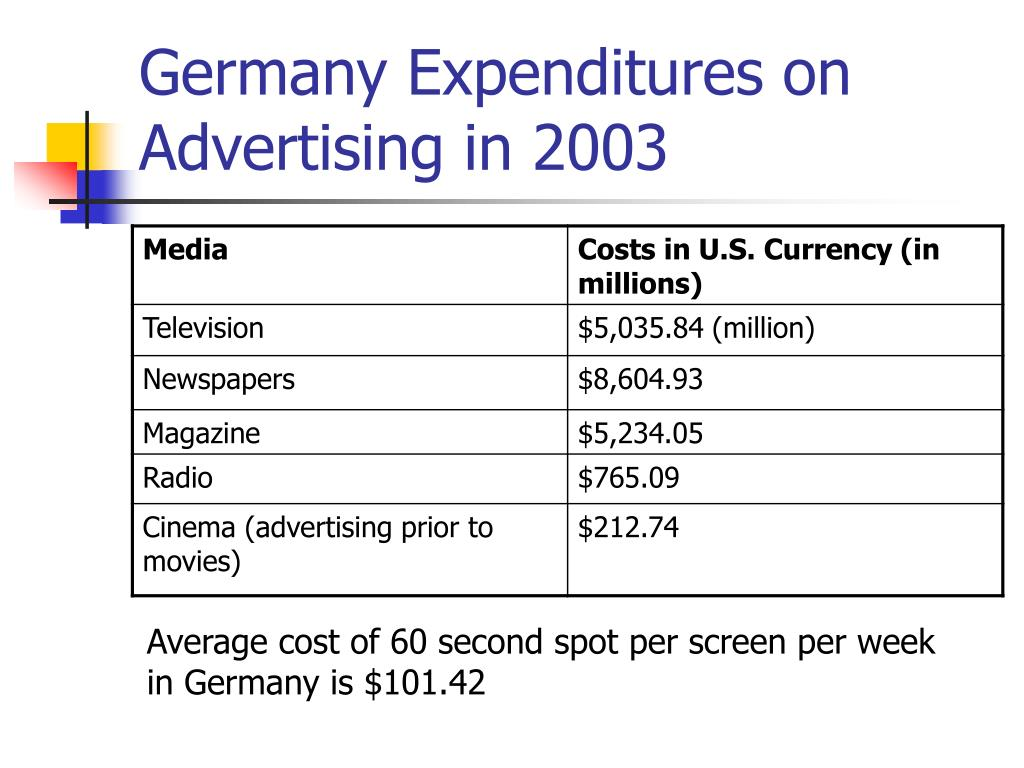 Germany Expenditures on Advertising in 2003