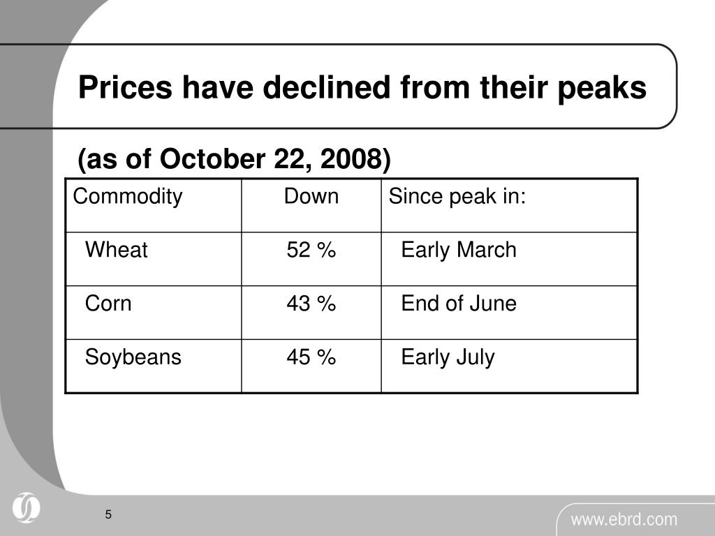 Prices have declined from their peaks