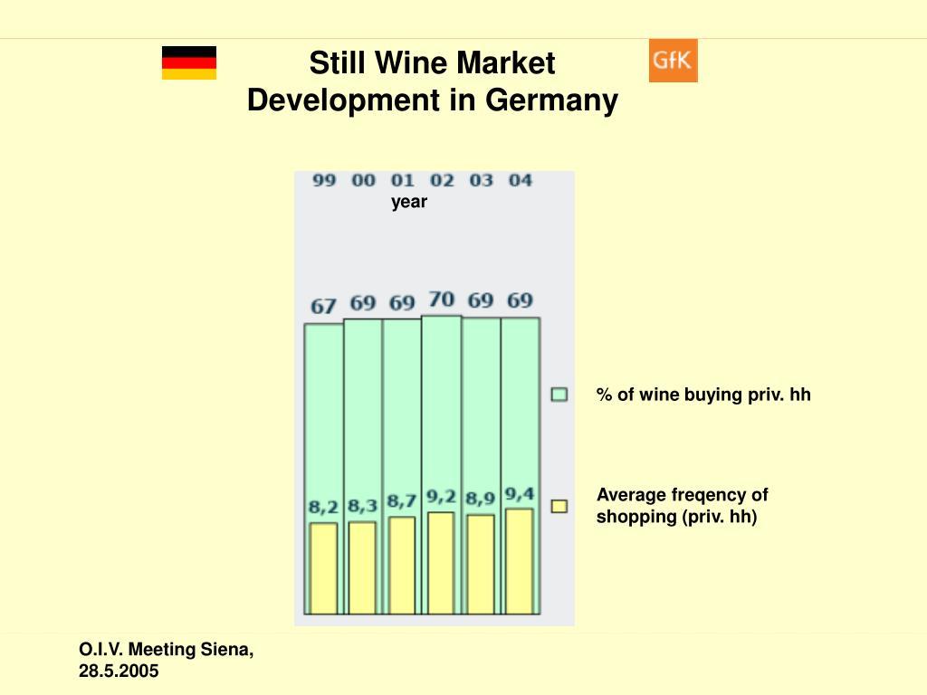 Still Wine Market Development in Germany