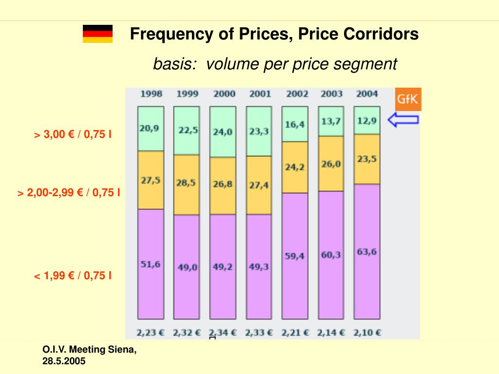 Frequency of Prices, Price Corridors