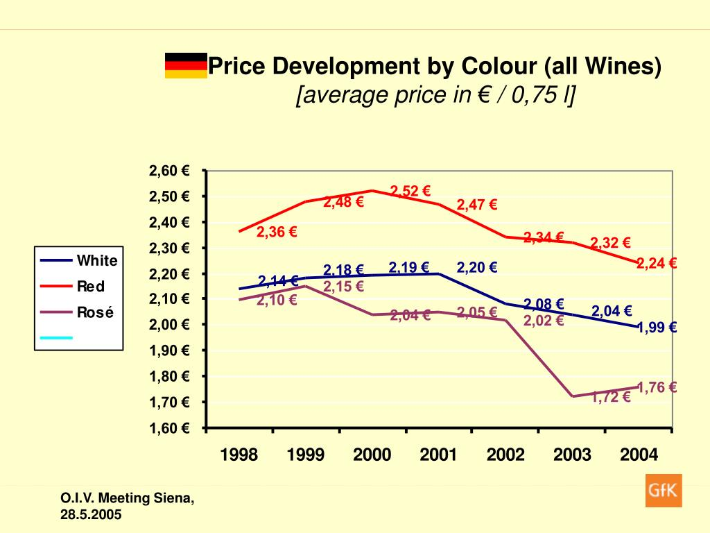 Price Development by Colour (all Wines)