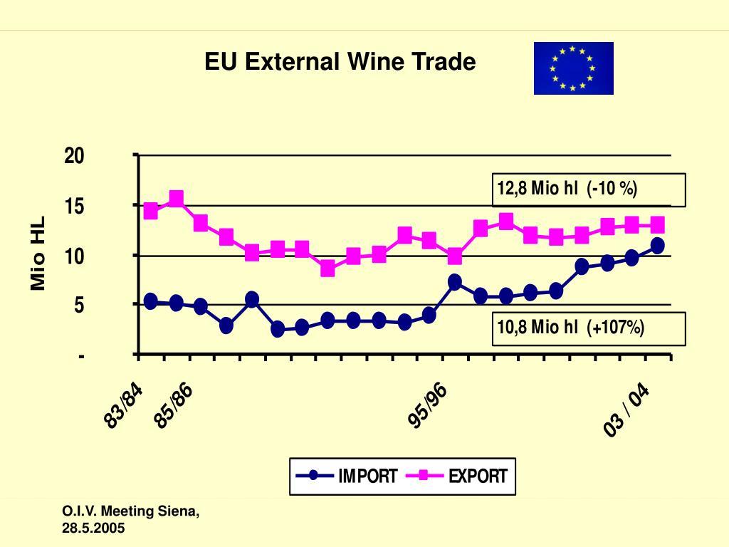 EU External Wine Trade