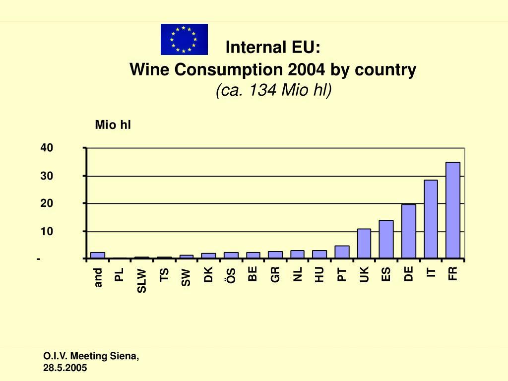 Internal EU: