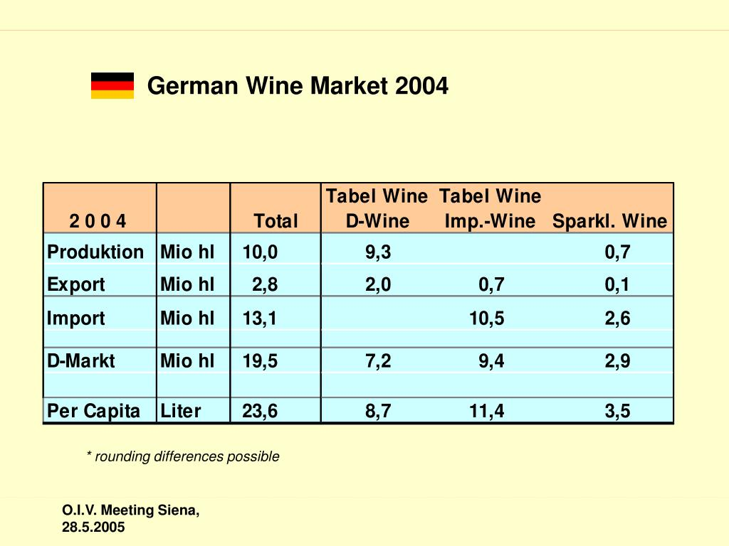 German Wine Market 2004