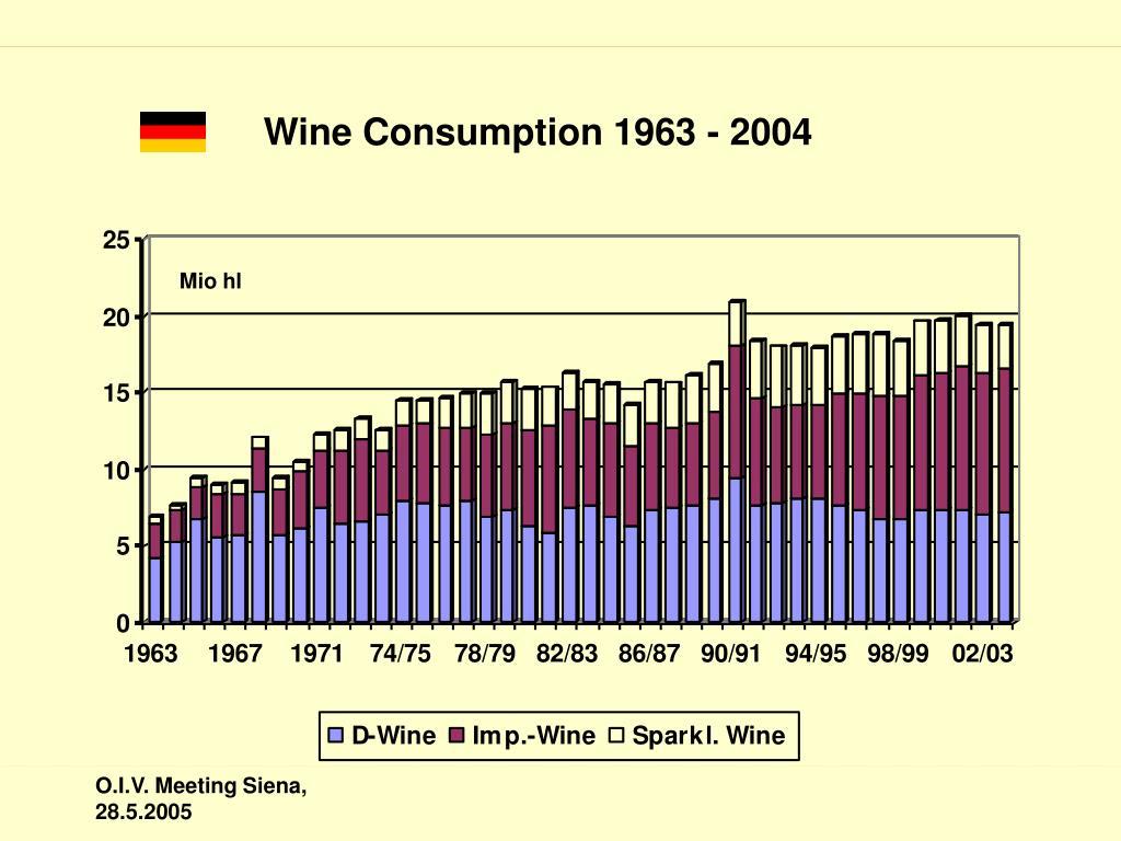 Wine Consumption 1963 - 2004