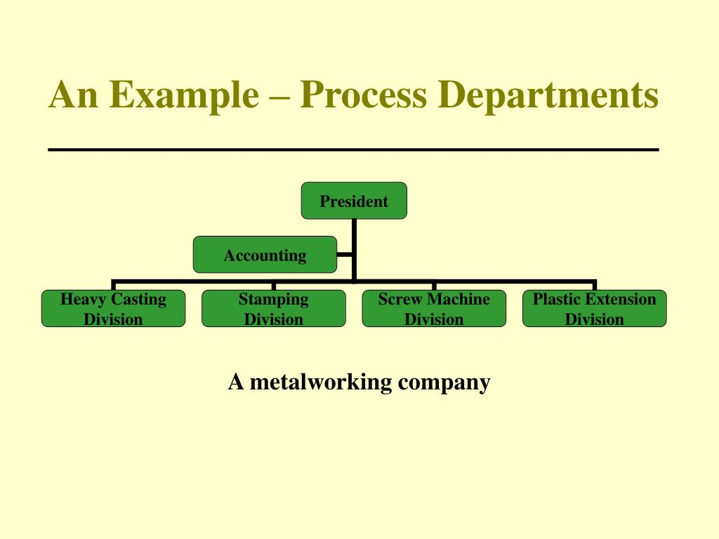 An Example – Process Departments