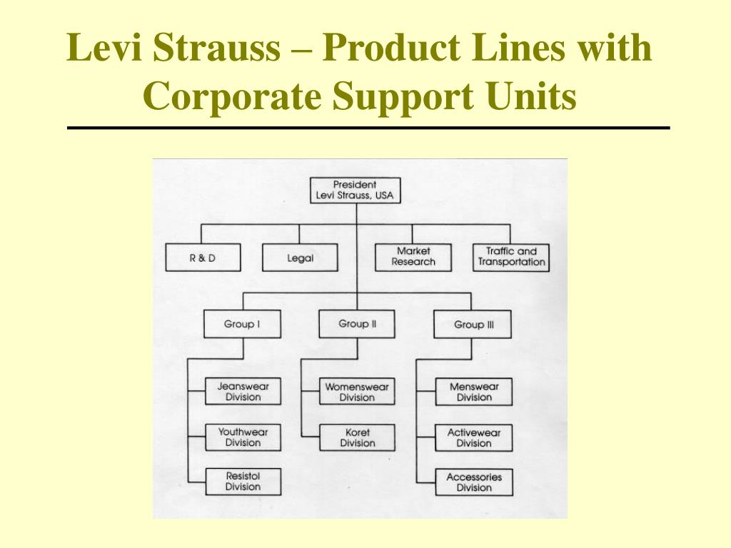 Levi Strauss – Product Lines with Corporate Support Units