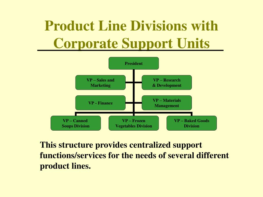 Product Line Divisions with