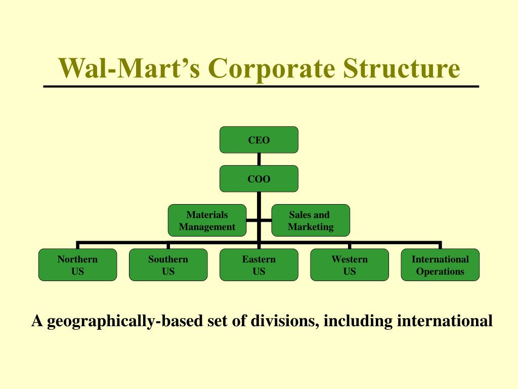 Wal-Mart's Corporate Structure