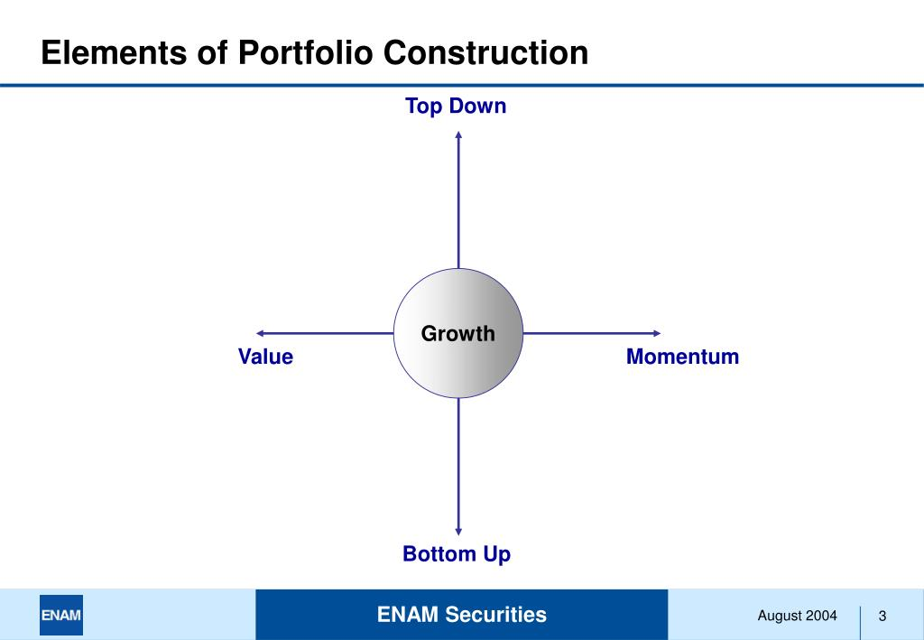 Elements of Portfolio Construction