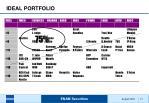 ideal portfolio