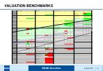 valuation benchmarks