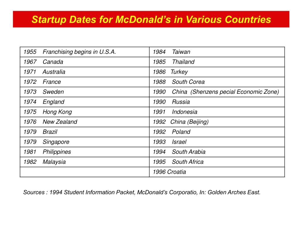 Startup Dates for McDonald's in Various Countries