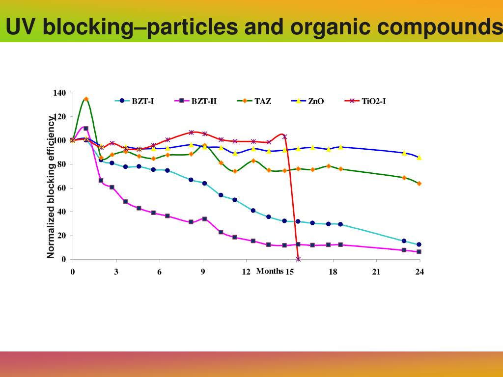 UV blocking–particles and organic compounds.