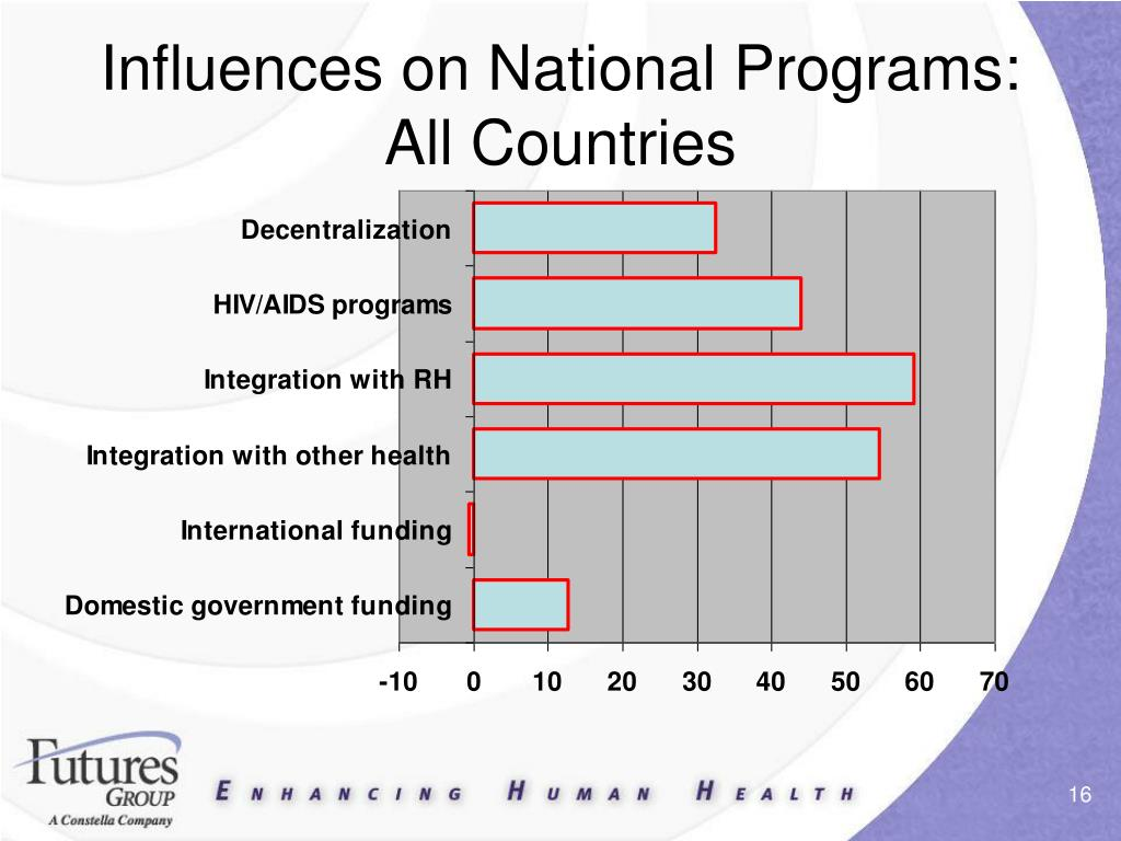 Influences on National Programs: All Countries
