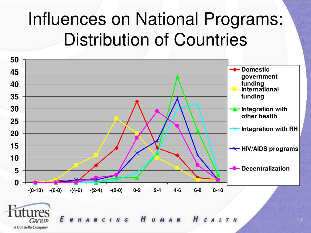 Influences on National Programs: Distribution of Countries