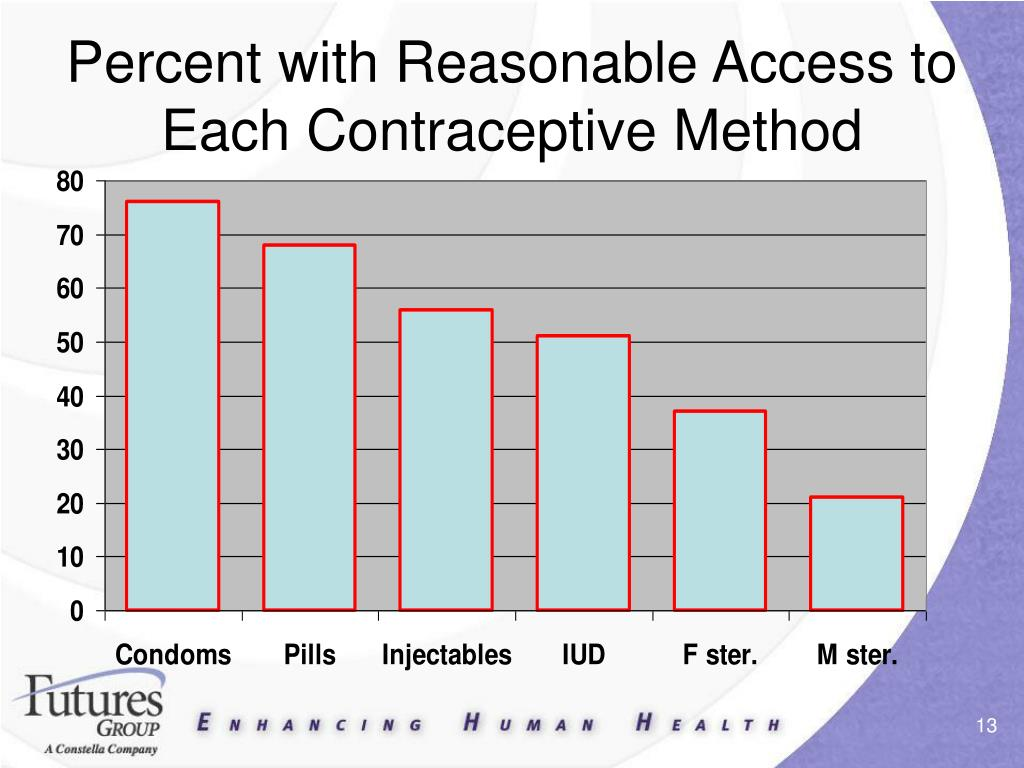 Percent with Reasonable Access to Each Contraceptive Method