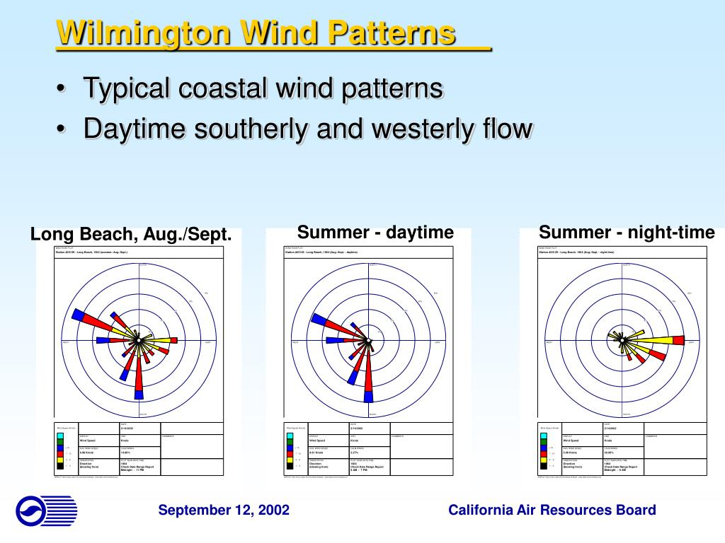 Wilmington Wind Patterns