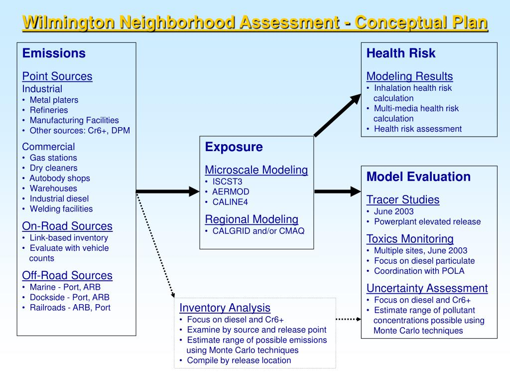 Wilmington Neighborhood Assessment - Conceptual Plan