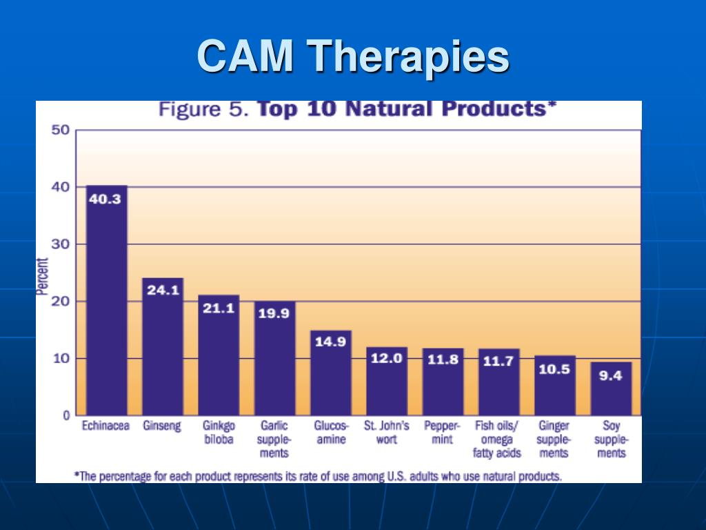 CAM Therapies