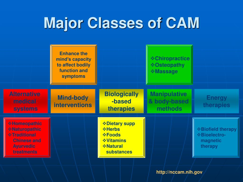 Major Classes of CAM
