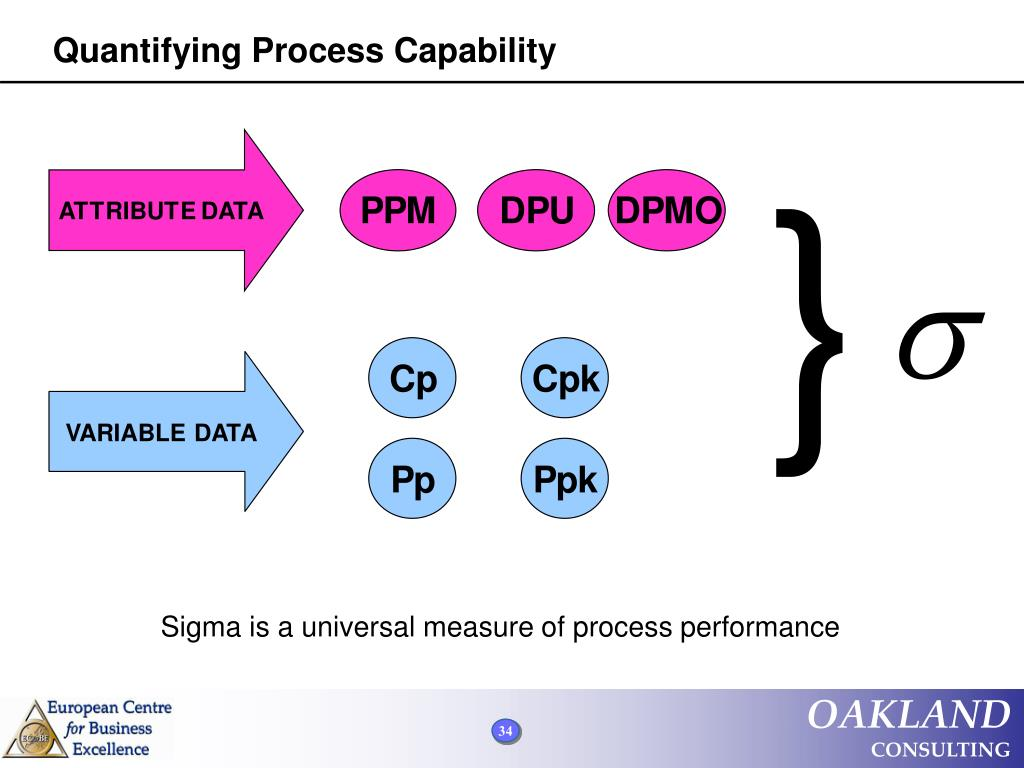 Quantifying Process Capability