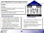 user help desk process improvement