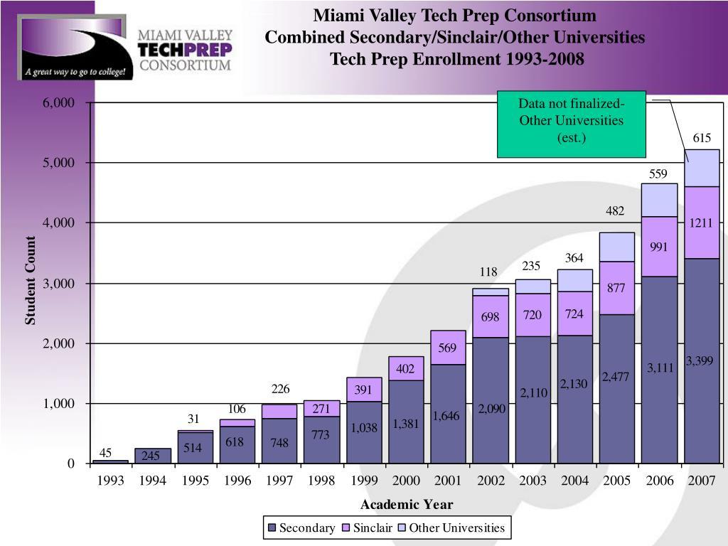 Miami Valley Tech Prep Consortium